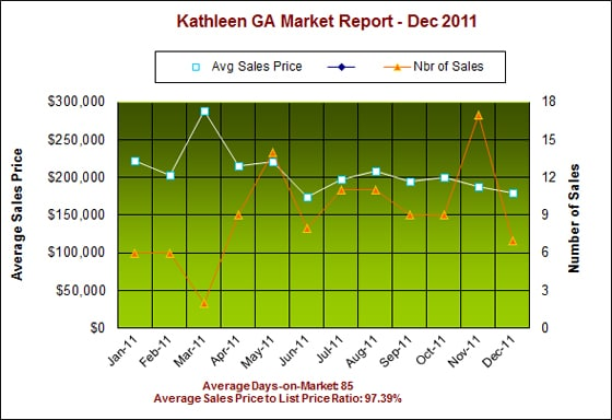 Kathleen GA 31047 Real Estate Market Report – Dec 2011