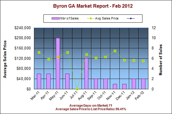Byron GA 31008 Real Estate Market Report – Feb 2012