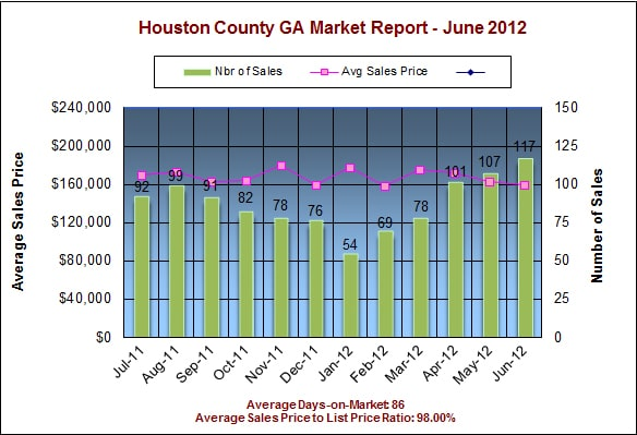Houston County GA Real Estate Market Report - June 2012