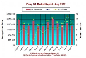 Perry GA Real Estate Market Report – August 2012