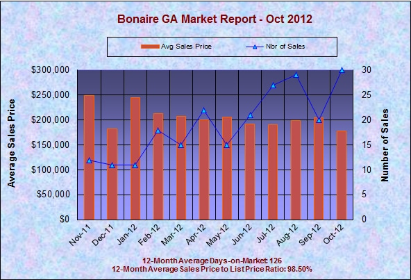Bonaire GA Real Estate Market Report, October 2012