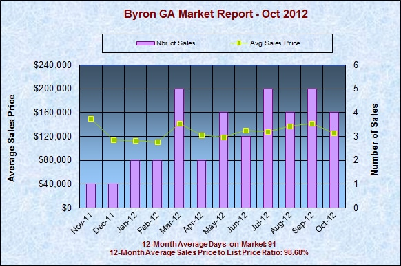 Byron GA Real Estate Market Report, October 2012