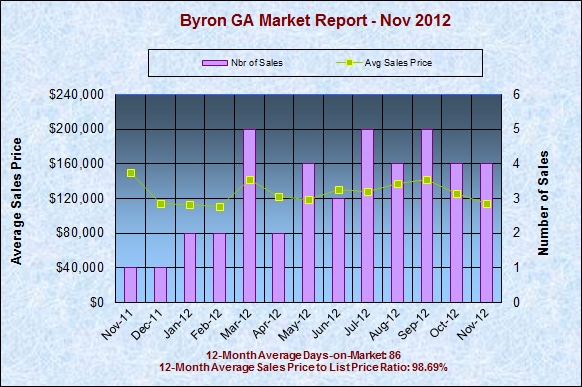 Byron GA Real Estate Market Report, November 2012
