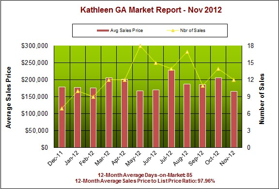 Kathleen GA Real Estate Market Report, November 2012