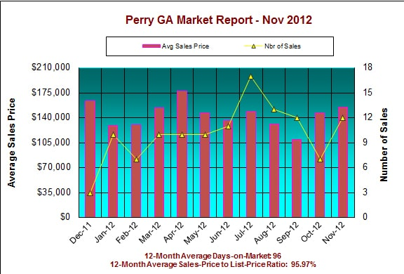 Perry GA Real Estate Market Report, November 2012