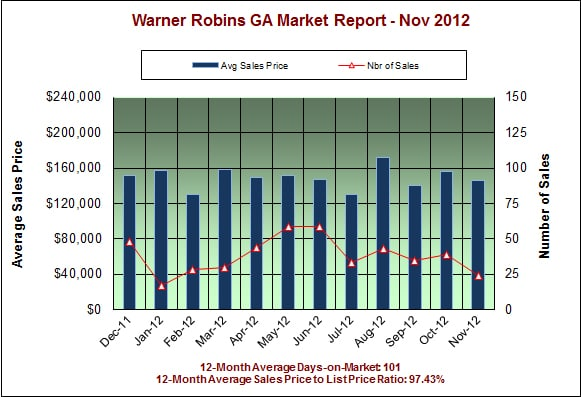 Warner Robins GA Real Estate Market Report – November 2012