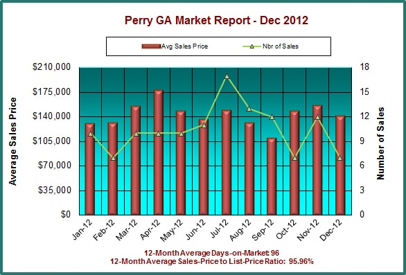 Perry GA Real Estate Market Report, December 2012