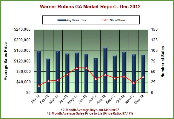 Warner Robins GA Real Estate Market Report - December 2012