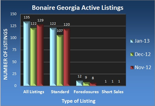 Bonaire Georgia Active Listings - Jan 2013
