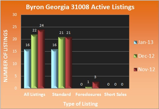 Byron Georgia Active Listings