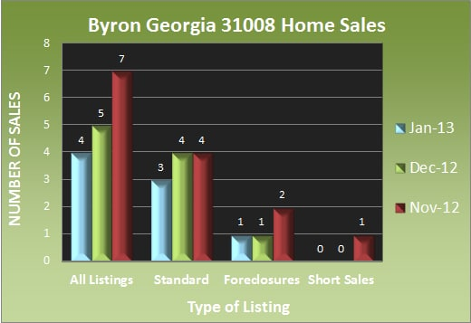 Byron Georgia Home Sales