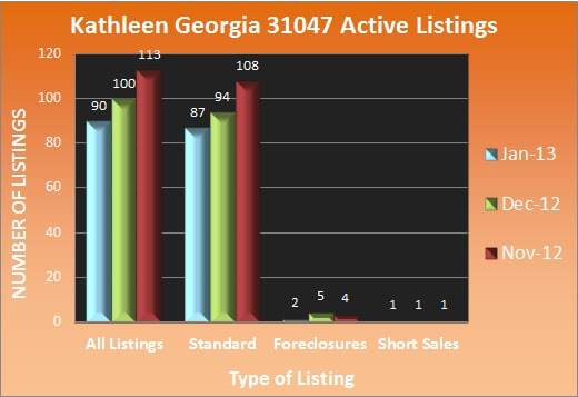 Kathleen Georgia Active Listings - Jan 2013