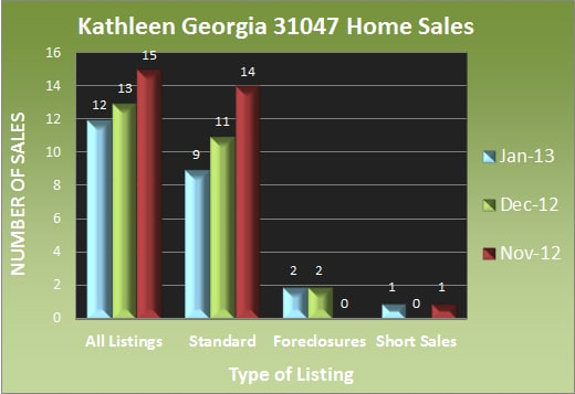 Kathleen Georgia Home Sales - Jan 2013
