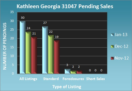 Kathleen Georgia Pending Sales - Jan 2013