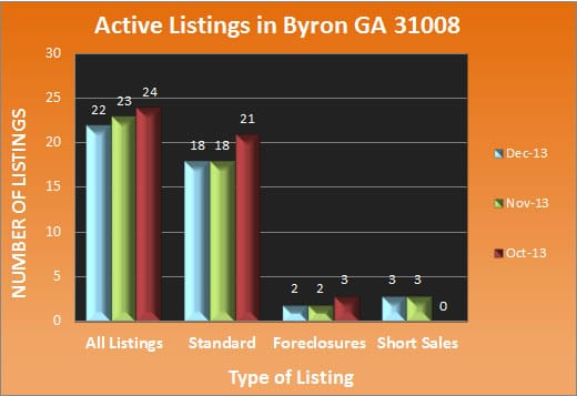Byron GA Real Estate Market in December 2013