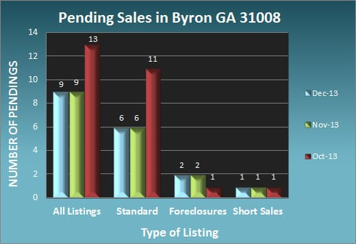 Pending Sales in Byron GA 31008
