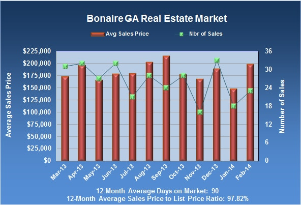 Bonaire GA real estate market in February 2014