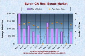 Byron GA Real Estate Market in February 2014