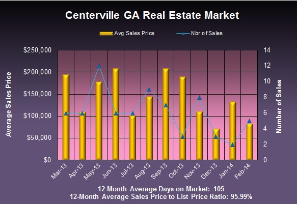 Centerville GA Real Estate Market in February 2014