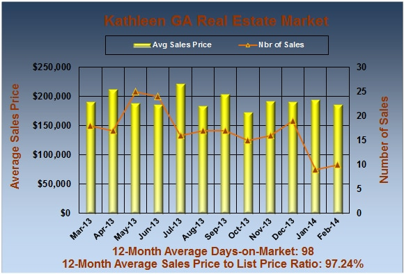 Kathleen GA Real Estate Market in February 2014