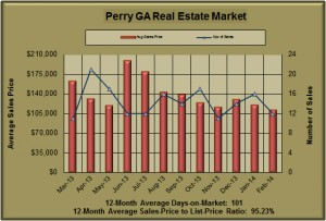 Perry GA Real Estate Market in February 2014