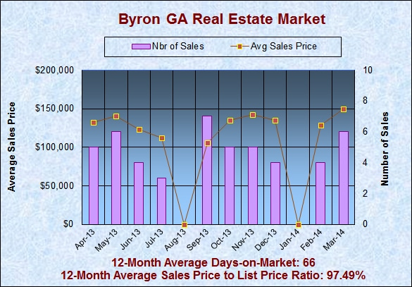 Byron GA Real Estate Market in March 2014