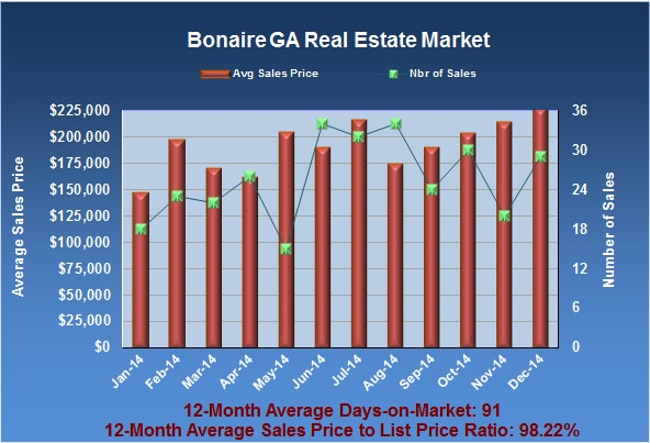What is My Bonaire GA Home Worth in December 2014