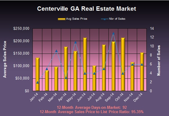 What is my Centerville GA Home Worth in December 2014