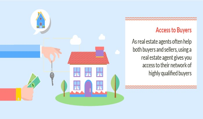Access to Real Estate Buyers