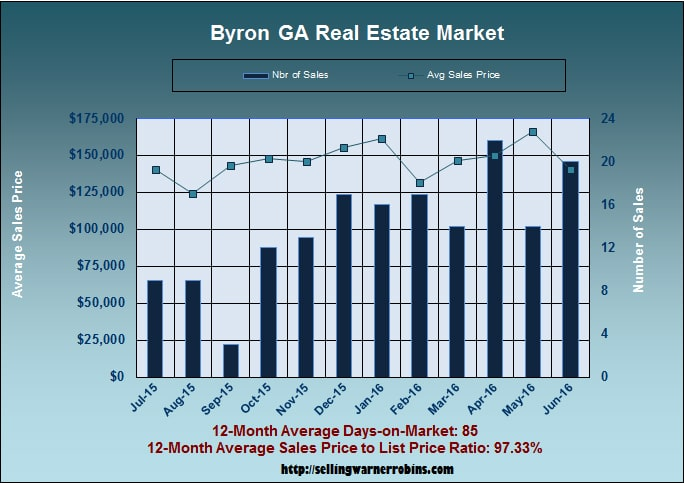 What are Byron Georgia homes worth in June 2016