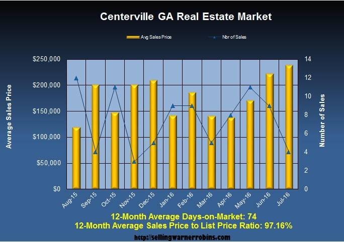 What are Centerville Georgia Homes Worth in July 2016