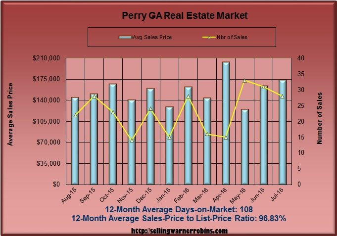 What are Perry Georgia homes worth in July 2016
