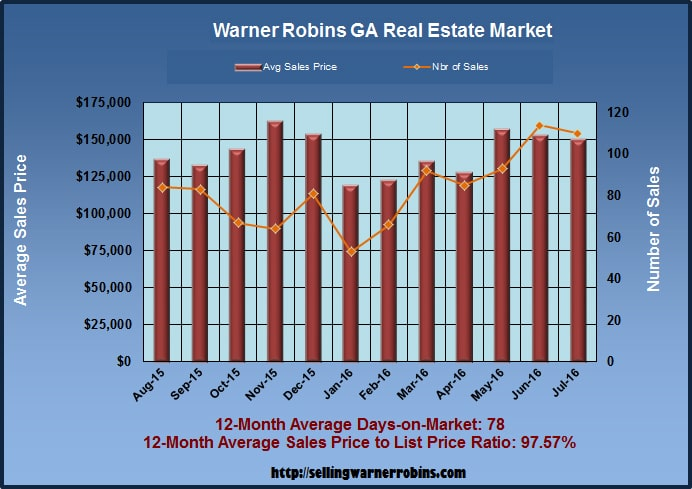 What are Warner Robins GA Homes Worth in July 2016