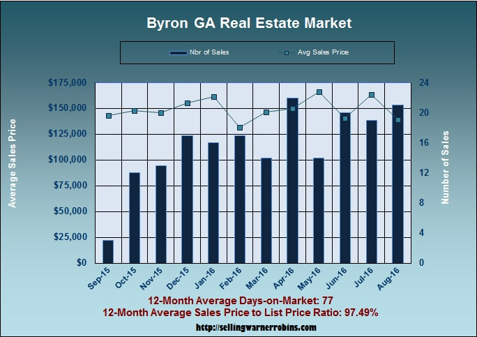 What are Byron Georgia homes worth in August 2016