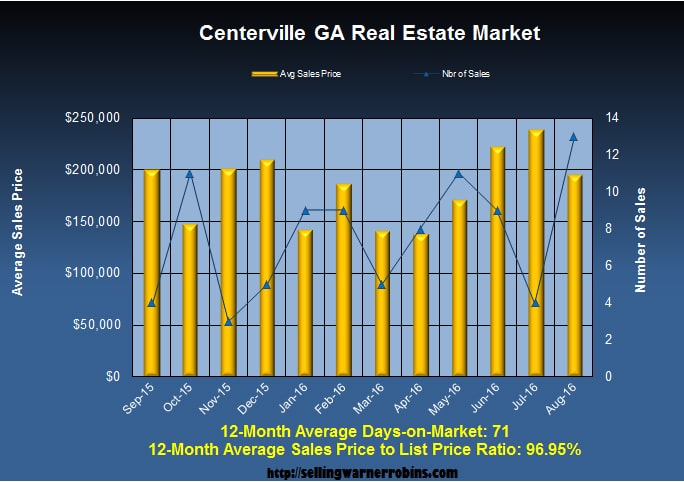 What are Centerville Georgia Homes Worth in August 2016
