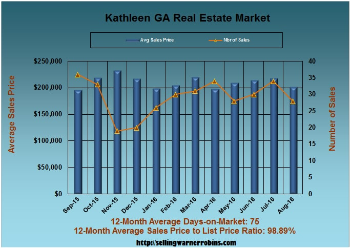 What are Kathleen GA Homes Worth in August 2016