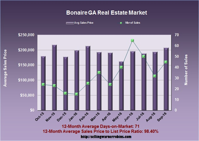 What Are Bonaire Homes Worth In September 2016