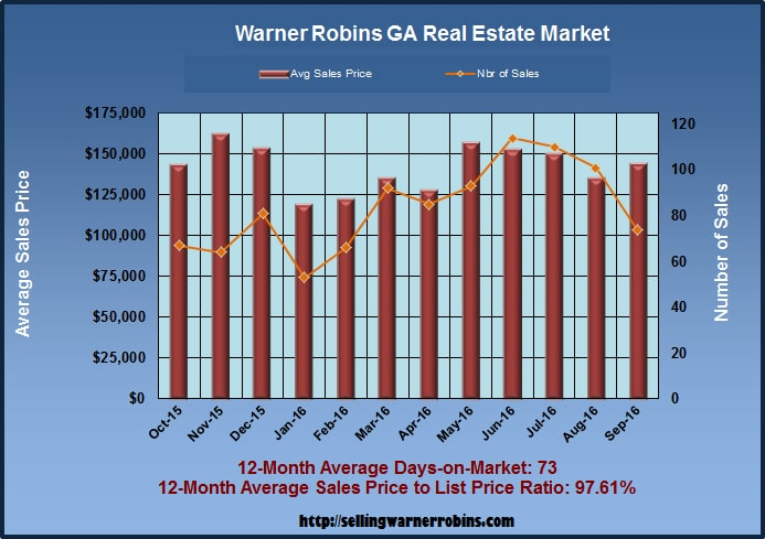 What are Warner Robins Homes Worth in September 2016