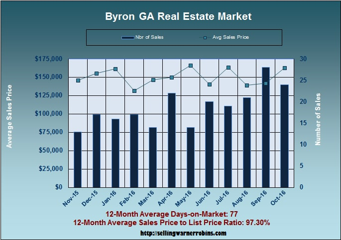 What are Byron homes worth in October 2016