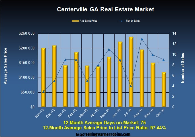 What are Centerville Homes Worth in October 2016