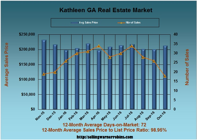 What are Kathleen Homes Worth in October 2016