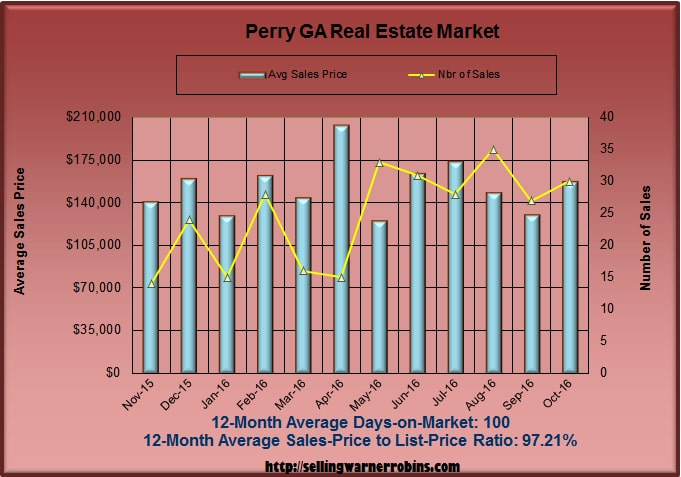 What are Perry homes worth in October 2016