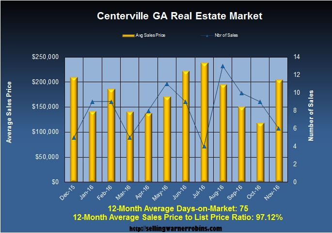 What are Centerville Homes Worth in November 2016