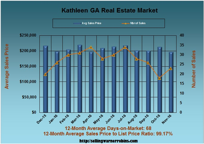 What are Kathleen Homes Worth in November 2016