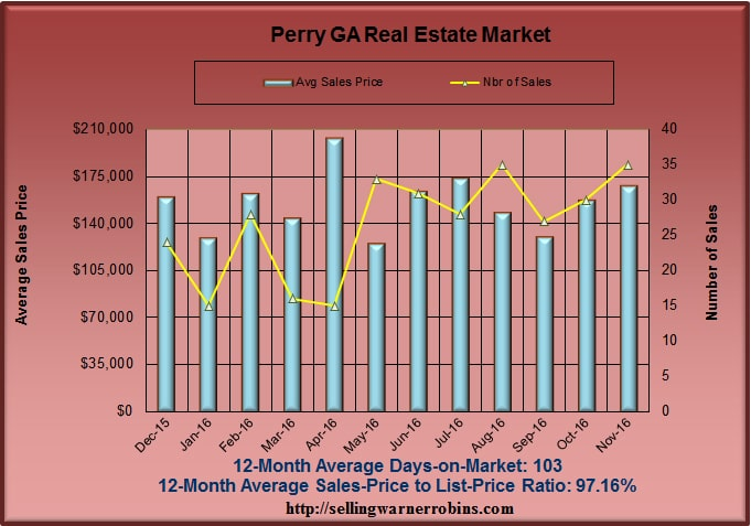 What are Perry homes worth in November 2016