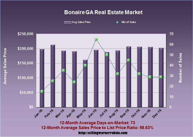 What Are Bonaire Homes Worth In December 2016