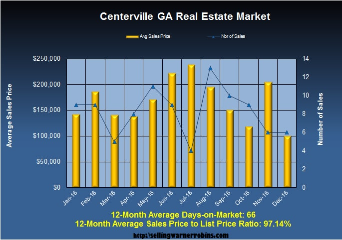 What are Centerville Homes Worth in December 2016