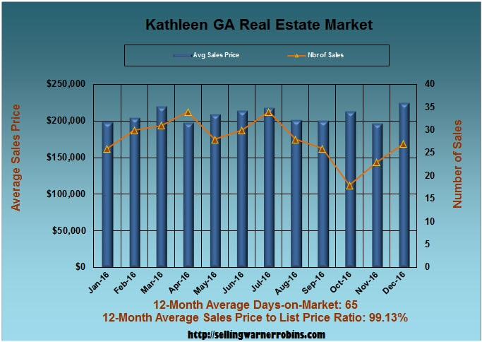 What are Kathleen Homes Worth in December 2016