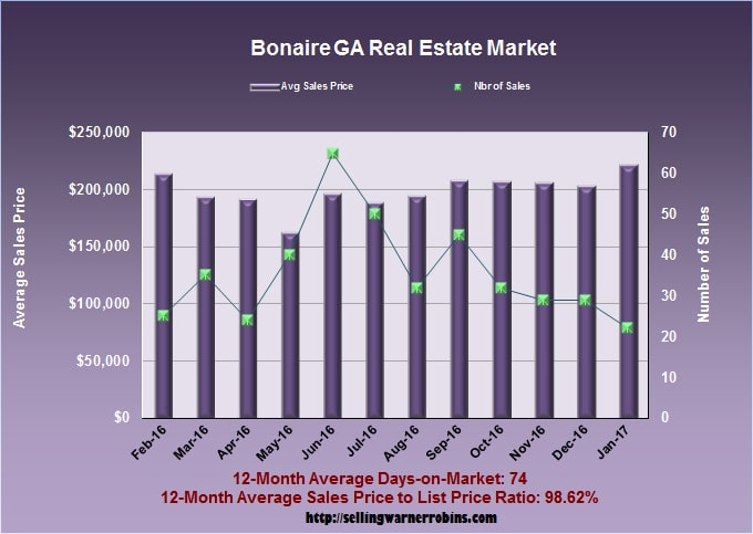 Home Sales in Bonaire GA in January 2017