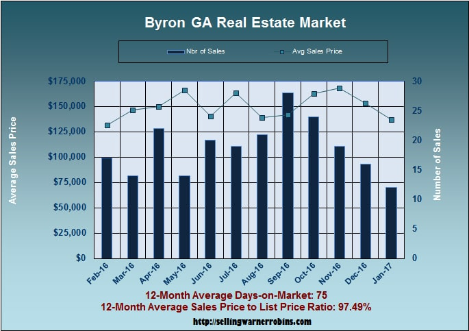 Home Sales in Byron GA in January 2017